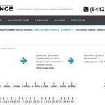 Микрозаймы МиниFinance Волгоград